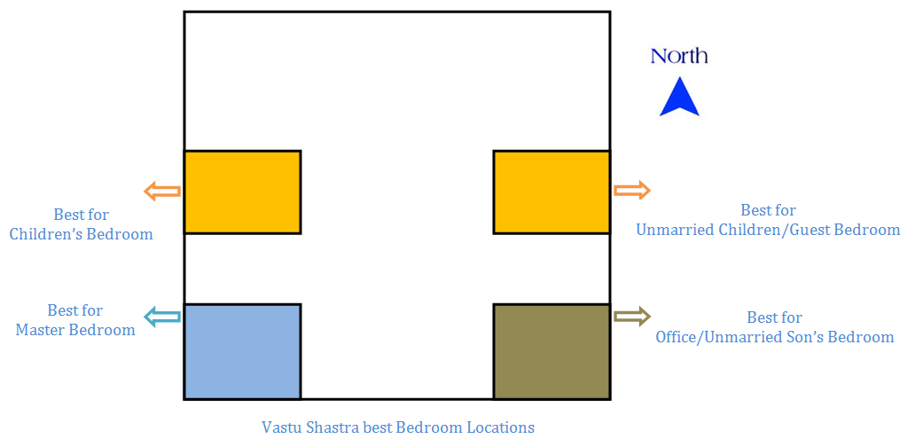 bedroom vastu how to make it vastu compliant