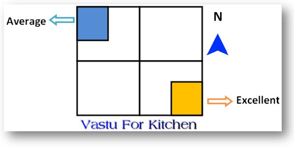 Kitchen Design According To Vastu 28 important kitchen vastu tips [13 do's & 15 don'ts]