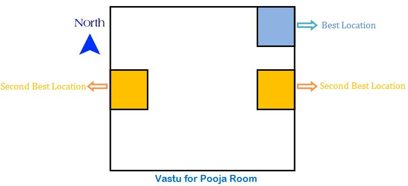 Pooja Room Vastu Shastra Bed In Living